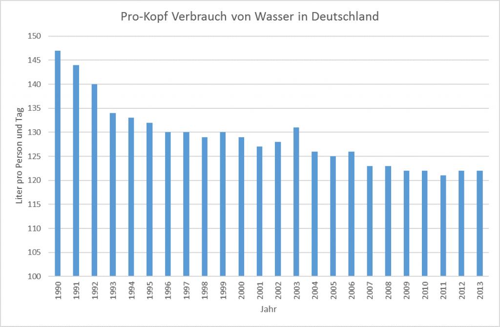 Wasserverbrauch in Deutschland zwischen 1990 und 2013