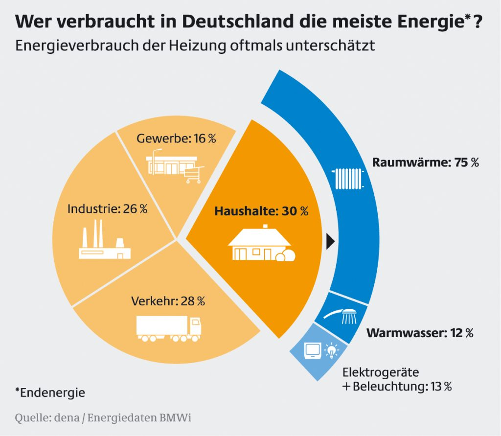 Endenergieverbrauch in Deutschland nach Verursachern