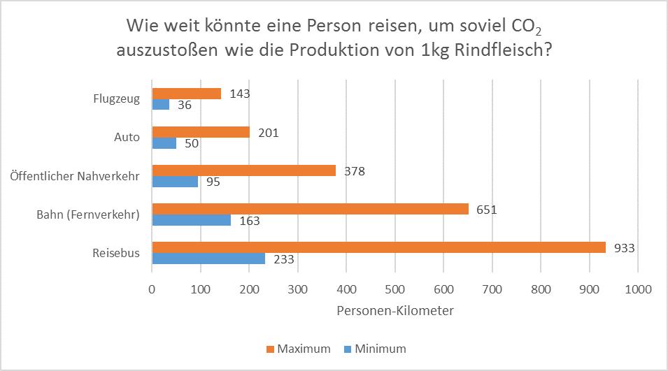 Vergleich von Rindfleisch mit verschiedenen Transportmitteln